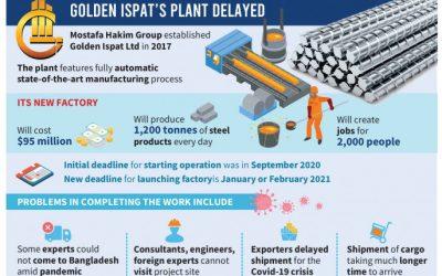 Pandemic delays Golden Ispat's $95m steel plant project